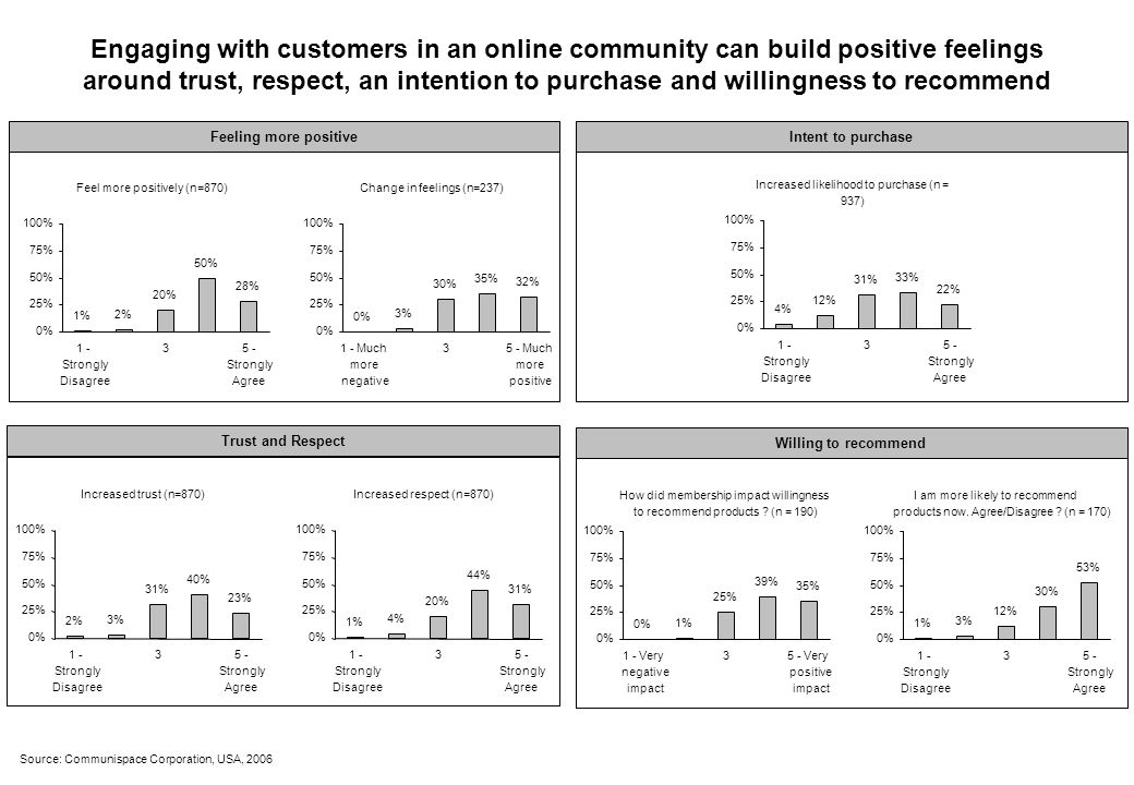 Engaging with customers in an online community can build positive feelings around trust, respect, an intention to purchase and willingness to recommend Feel more positively (n=870) 1% 2% 20% 50% 28% 0% 25% 50% 75% 100% 1 - Strongly Disagree 35 - Strongly Agree How did membership impact willingness to recommend products .