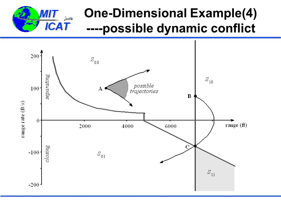 One-Dimensional Example(4) ----possible dynamic conflict
