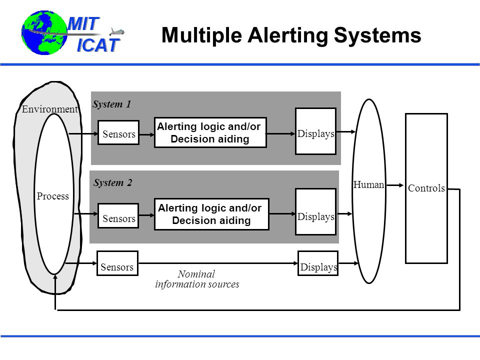 Multiple Alerting Systems Environment Controls Nominal information sources DisplaysSensors Displays System 1 Sensors Displays System 2 Process Human Alerting logic and/or Decision aiding Alerting logic and/or Decision aiding