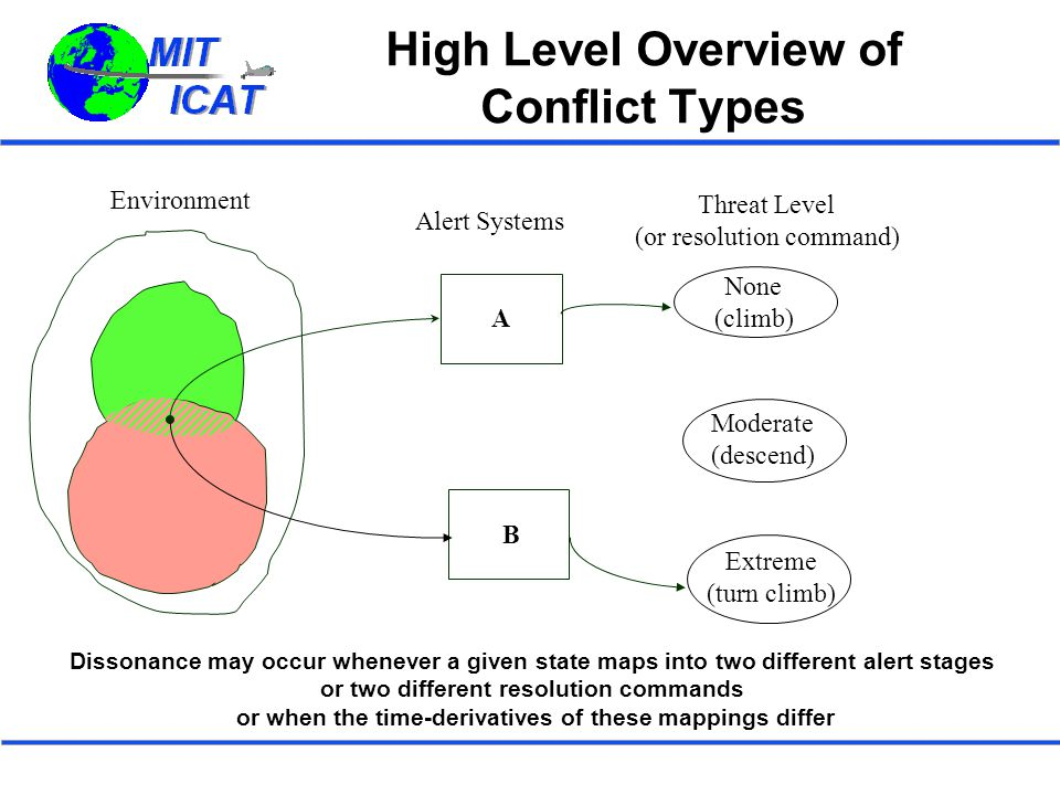 High Level Overview of Conflict Types Alert Systems Threat Level (or resolution command) A B None (climb) Moderate (descend) Extreme (turn climb) Environment Dissonance may occur whenever a given state maps into two different alert stages or two different resolution commands or when the time-derivatives of these mappings differ