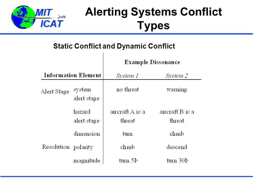 Alerting Systems Conflict Types Static Conflict and Dynamic Conflict
