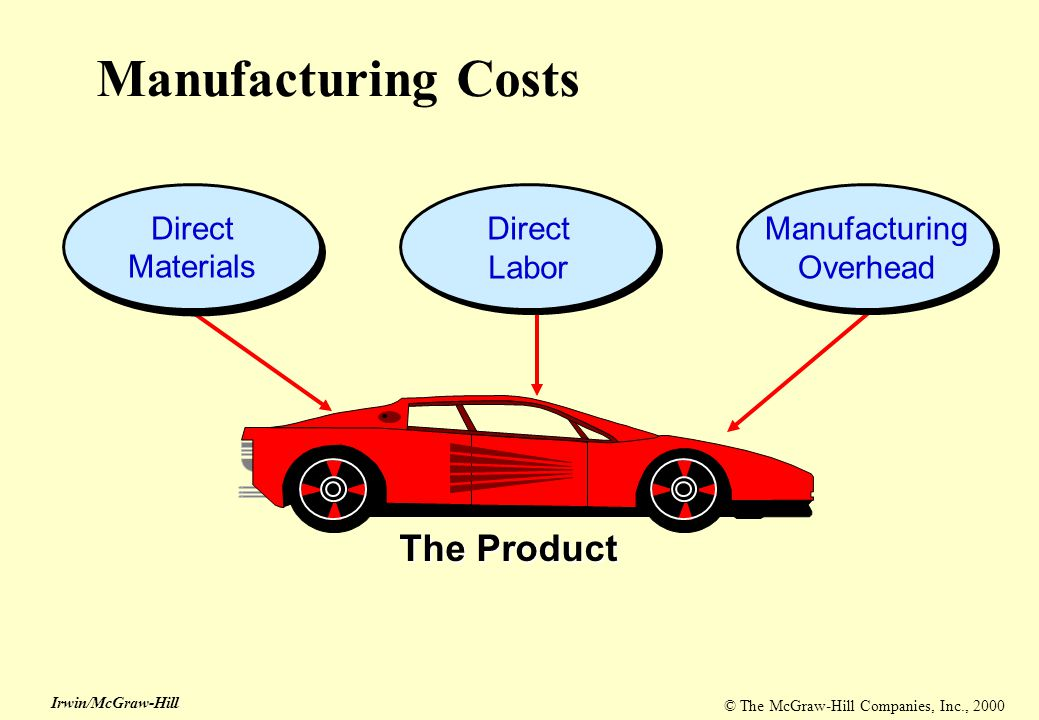 © The McGraw-Hill Companies, Inc., 2000 Irwin/McGraw-Hill The Product Direct Materials Direct Labor Manufacturing Overhead Manufacturing Costs