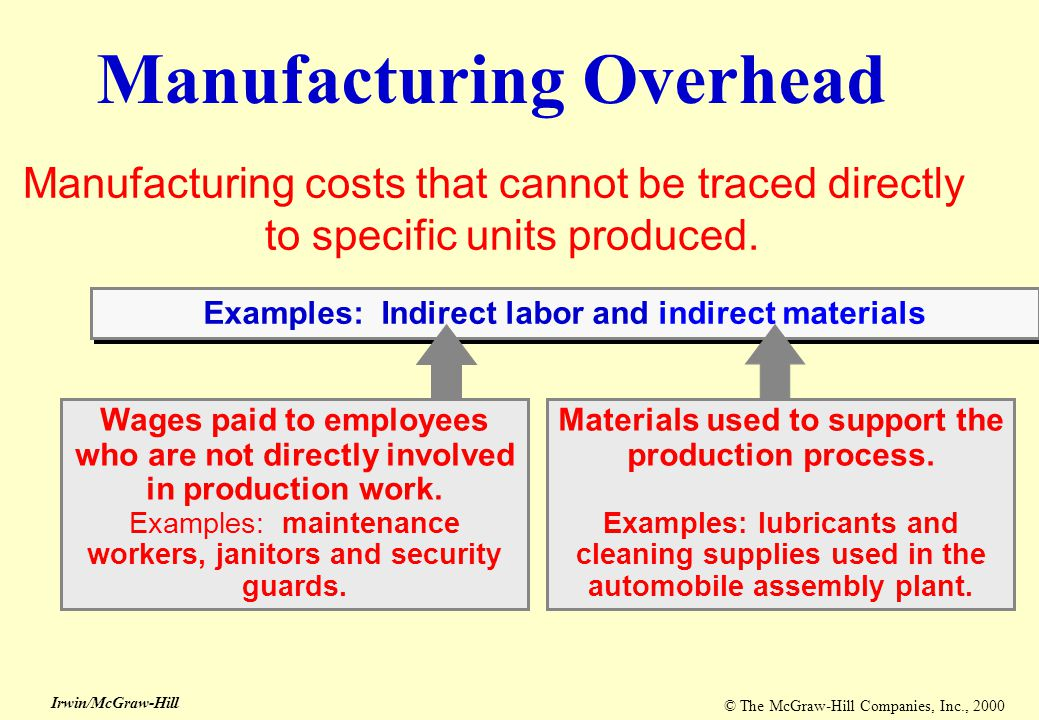 © The McGraw-Hill Companies, Inc., 2000 Irwin/McGraw-Hill Classifications of Costs Direct Materials Direct Labor Manufacturing Overhead Prime Cost Conversion Cost Manufacturing costs are often combined as follows: