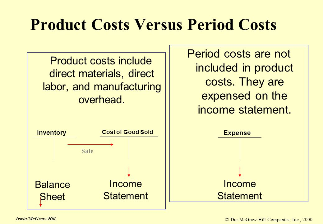 © The McGraw-Hill Companies, Inc., 2000 Irwin/McGraw-Hill Product Costs Versus Period Costs Product costs include direct materials, direct labor, and