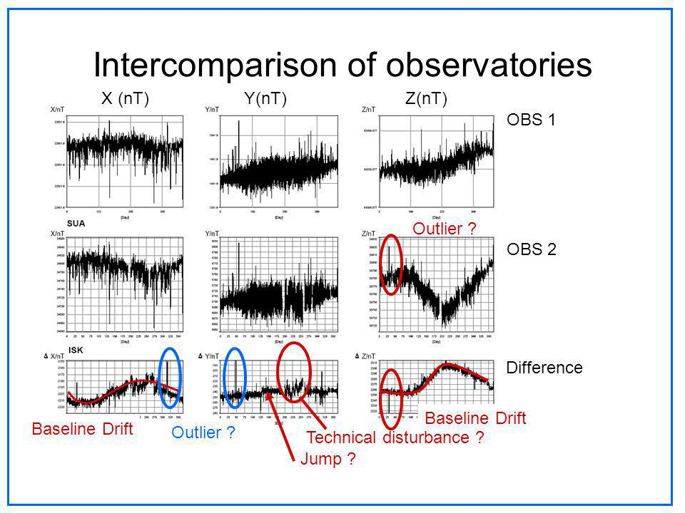 Intercomparison of observatories OBS 1 OBS 2 Difference X (nT) Y(nT) Z(nT) Baseline Drift Jump ? Technical disturbance ? Outlier ?