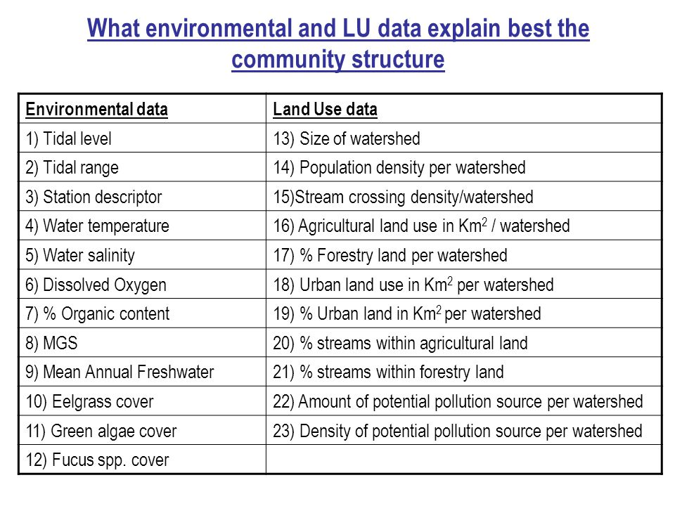 What environmental and LU data explain best the community structure Environmental dataLand Use data 1) Tidal level13) Size of watershed 2) Tidal range14) Population density per watershed 3) Station descriptor15)Stream crossing density/watershed 4) Water temperature16) Agricultural land use in Km 2 / watershed 5) Water salinity17) % Forestry land per watershed 6) Dissolved Oxygen18) Urban land use in Km 2 per watershed 7) % Organic content19) % Urban land in Km 2 per watershed 8) MGS20) % streams within agricultural land 9) Mean Annual Freshwater21) % streams within forestry land 10) Eelgrass cover22) Amount of potential pollution source per watershed 11) Green algae cover23) Density of potential pollution source per watershed 12) Fucus spp.