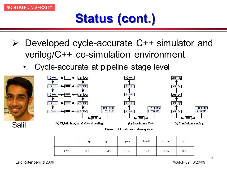 NC STATE UNIVERSITY Eric Rotenberg © 2009 WARP'09 6/20/09 14  Developed cycle-accurate C++ simulator and verilog/C++ co-simulation environment Cycle-