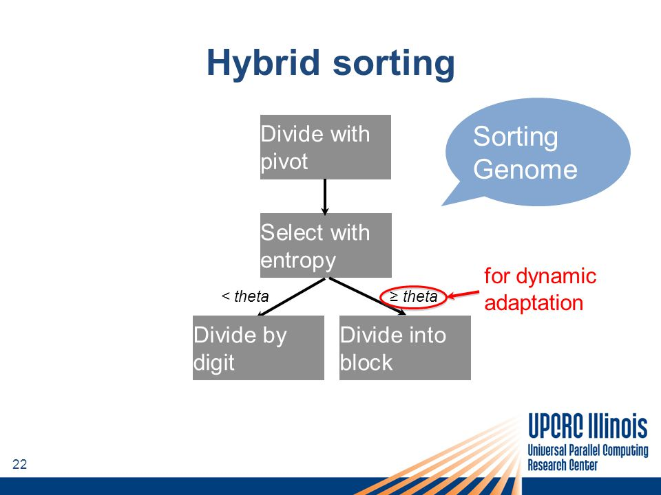 22 Divide with pivot Select with entropy Divide into block Sorting Genome < theta≥ theta Divide by digit Hybrid sorting for dynamic adaptation