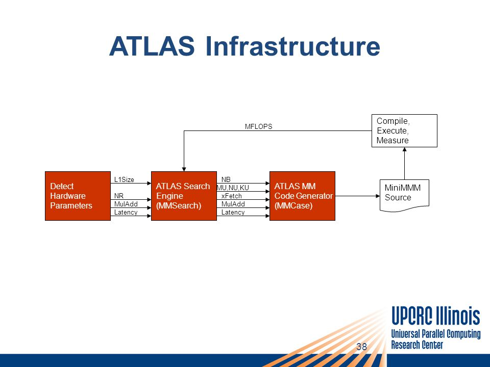 38 ATLAS Infrastructure Detect Hardware Parameters ATLAS Search Engine (MMSearch) NR MulAdd Latency L1Size ATLAS MM Code Generator (MMCase) xFetch MulAdd Latency NB MU,NU,KU MiniMMM Source Compile, Execute, Measure MFLOPS Detect Hardware Parameters ATLAS MM Code Generator (MMCase) ATLAS Search Engine (MMSearch)