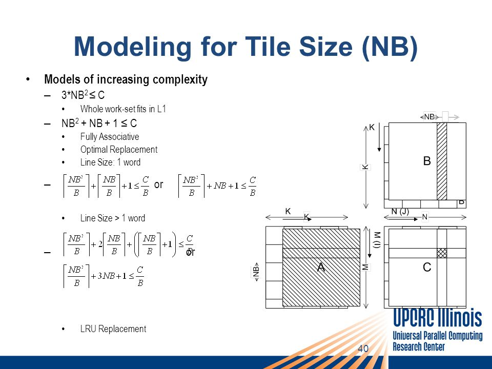 40 Modeling for Tile Size (NB) Models of increasing complexity – 3*NB 2 ≤ C Whole work-set fits in L1 – NB 2 + NB + 1 ≤ C Fully Associative Optimal Replacement Line Size: 1 word – or Line Size > 1 word – or LRU Replacement