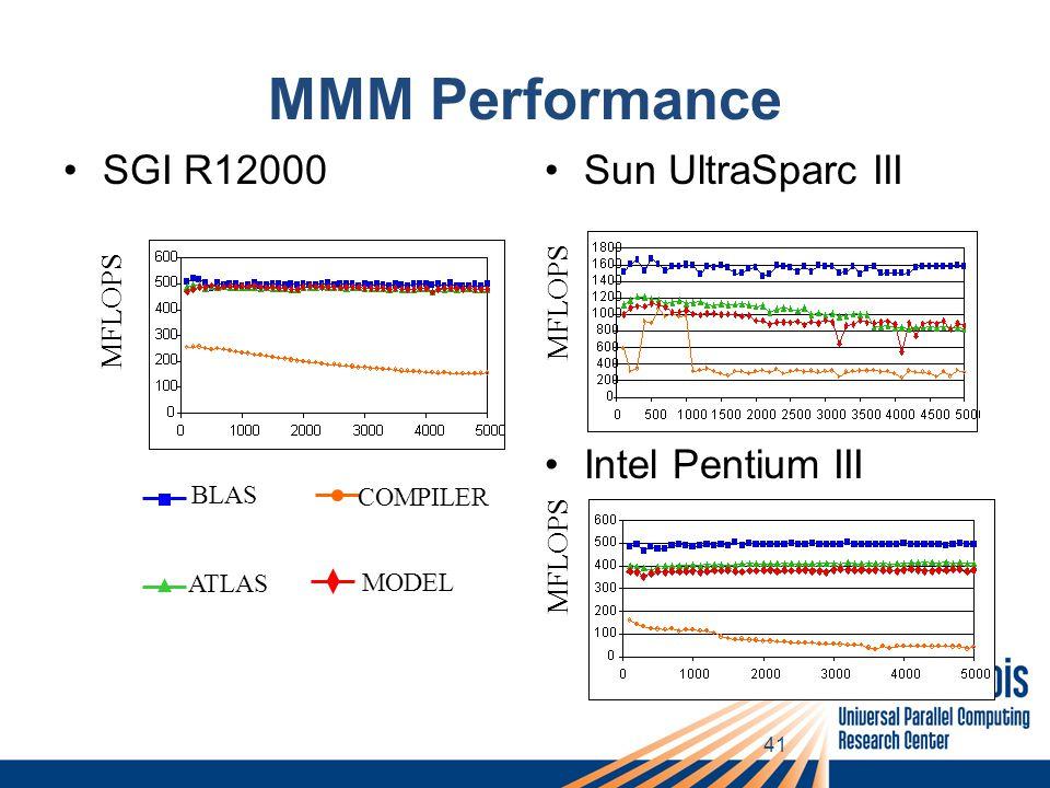 41 MMM Performance SGI R12000Sun UltraSparc III Intel Pentium III BLAS COMPILER ATLAS MODEL MFLOPS