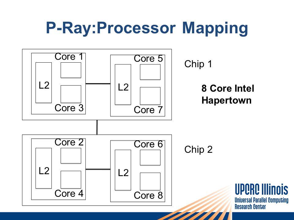 P-Ray:Processor Mapping L2L2 L2L2 L2 Core 1 Core 3 L2L2 L2L2 L2 Core 5 Core 7 L2L2 L2L2 L2 Core 2 Core 4 L2L2 L2L2 L2 Core 6 Core 8 8 Core Intel Hapertown Chip 1 Chip 2
