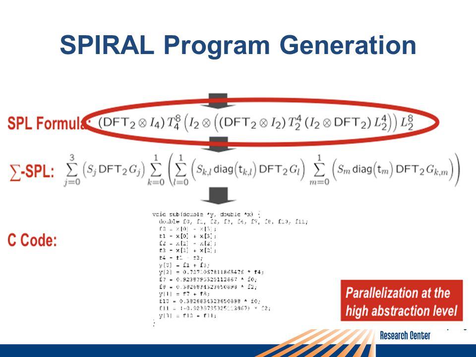 SPIRAL Program Generation