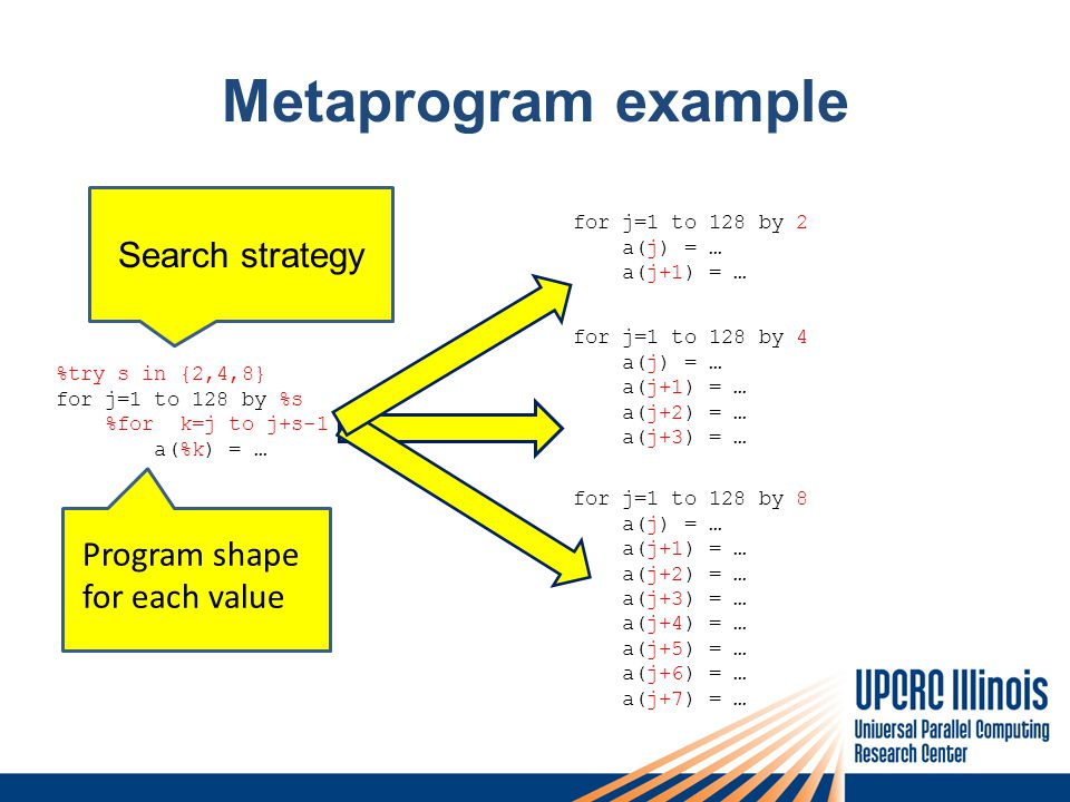 Metaprogram example %try s in {2,4,8} for j=1 to 128 by %s %for k=j to j+s-1 a(%k) = … for j=1 to 128 by 4 a(j) = … a(j+1) = … a(j+2) = … a(j+3) = … for j=1 to 128 by 2 a(j) = … a(j+1) = … for j=1 to 128 by 8 a(j) = … a(j+1) = … a(j+2) = … a(j+3) = … a(j+4) = … a(j+5) = … a(j+6) = … a(j+7) = … Search strategy Program shape for each value