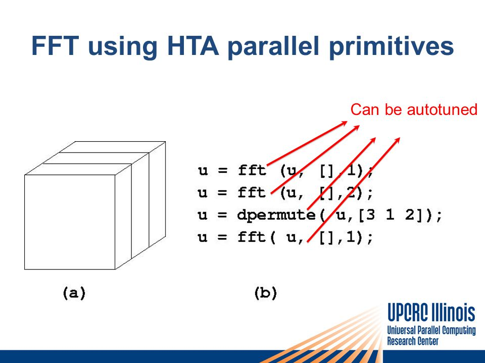 FFT using HTA parallel primitives Can be autotuned