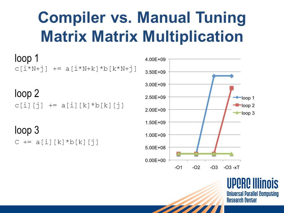 Compiler vs. Manual Tuning Matrix Matrix Multiplication loop 1 c[i*N+j] += a[i*N+k]*b[k*N+j] loop 2 c[i][j] += a[i][k]*b[k][j] loop 3 C += a[i][k]*b[k