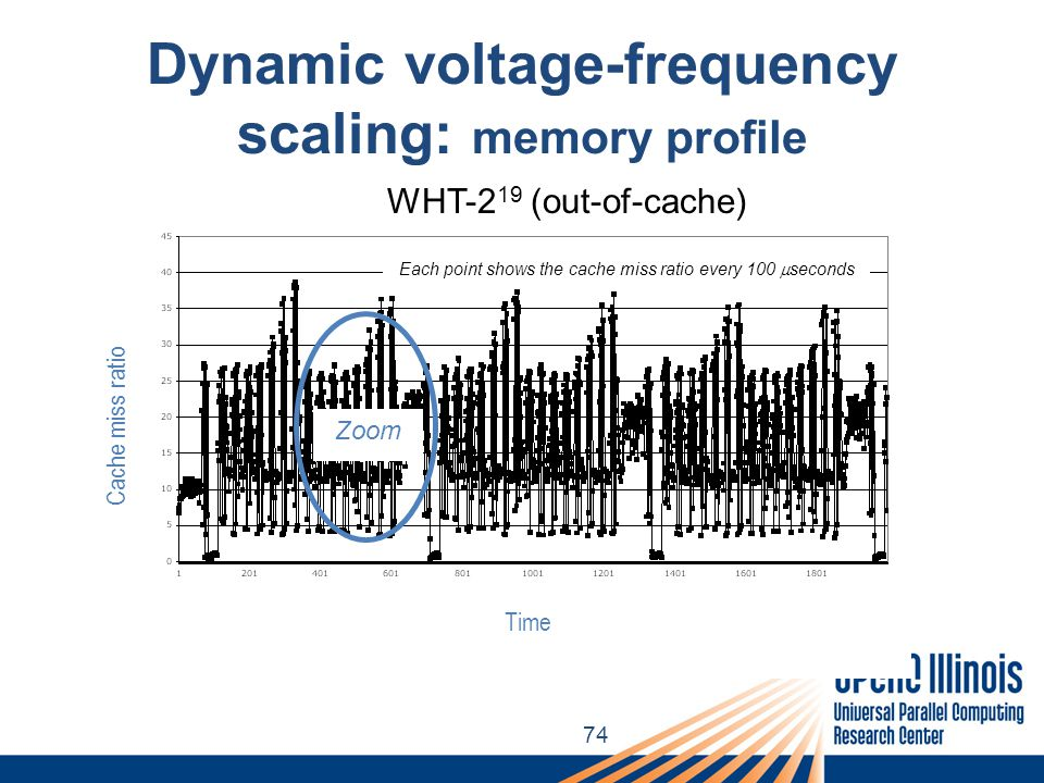 74 Dynamic voltage-frequency scaling: memory profile Time Cache miss ratio Each point shows the cache miss ratio every 100  seconds WHT-2 19 (out-of-cache) Zoom