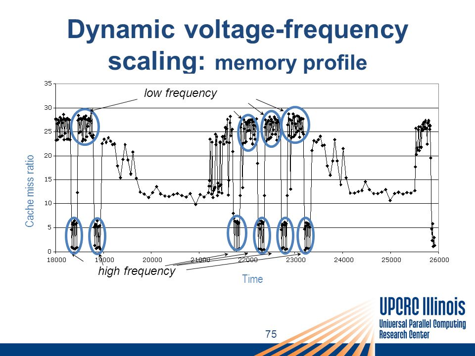 75 Dynamic voltage-frequency scaling: memory profile Cache miss ratio Each point shows the cache miss ratio every 100  seconds WHT-2 19 (out-of-cache) Time low frequency high frequency