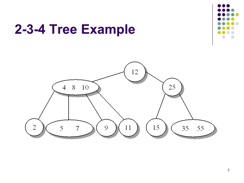 6 2-3-4 Tree (node types) A 2-node (value < A) (value > A) A B 3-node A < B (value < A)(A < value < B)(value > B) A B C 4-node A < B < C (value < A)(A < value < B)(value > C)(B < value < C)