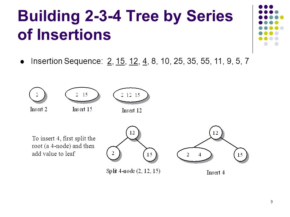 10 Building 2-3-4 Tree by Series of Insertions Insertion Sequence: 2, 15, 12, 4, 8, 10, 25, 35, 55, 11, 9, 5, 7 Insert 8 To insert 10, first split the root (a 4-node) and then add value to leaf