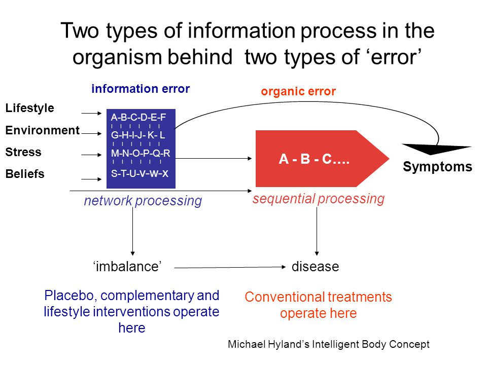 Two types of information process in the organism behind two types of 'error' A-B-C-D-E-F I I I G-H-I-J- K- L I I I I I I M-N-O-P-Q-R I I I I I I S-T-U