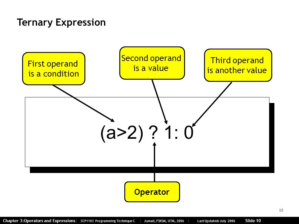 10 Chapter 3:Operators and Expressions| SCP1103 Programming Technique C | Jumail, FSKSM, UTM, 2006 | Last Updated: July 2006 Slide 10 Ternary Expressi