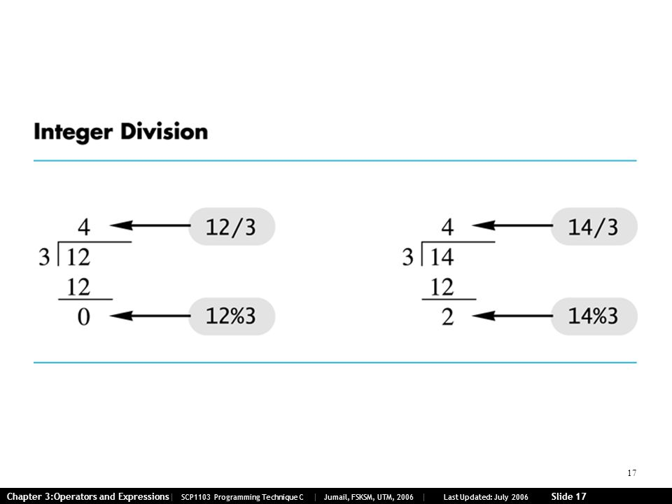 17 Chapter 3:Operators and Expressions| SCP1103 Programming Technique C | Jumail, FSKSM, UTM, 2006 | Last Updated: July 2006 Slide 17