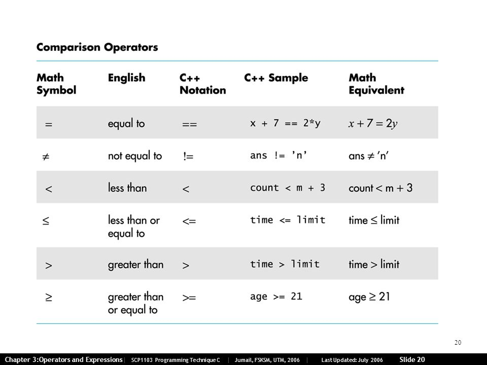 20 Chapter 3:Operators and Expressions| SCP1103 Programming Technique C | Jumail, FSKSM, UTM, 2006 | Last Updated: July 2006 Slide 20