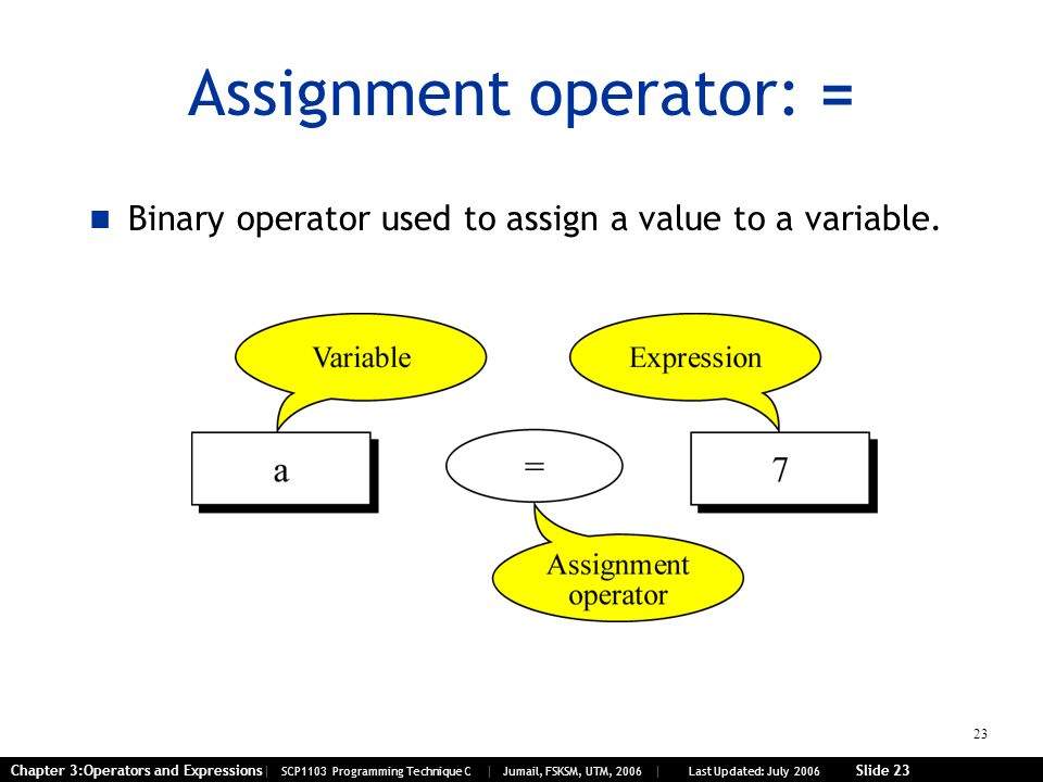 23 Chapter 3:Operators and Expressions| SCP1103 Programming Technique C | Jumail, FSKSM, UTM, 2006 | Last Updated: July 2006 Slide 23 Assignment operator: = Binary operator used to assign a value to a variable.