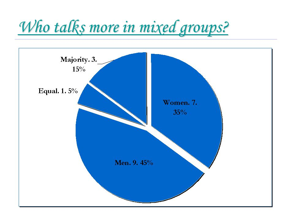 Who talks more in mixed groups Who talks more in mixed groups