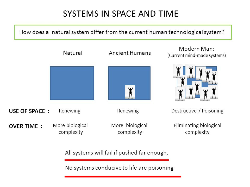 SYSTEMS IN SPACE AND TIME Natural Modern Man: (Current mind-made systems) More biological complexity More biological complexity Eliminating biological complexity All systems will fail if pushed far enough.
