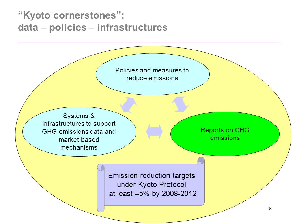 """8 """"Kyoto cornerstones"""": data – policies – infrastructures Reports on GHG emissions Emission reduction targets under Kyoto Protocol: at least –5% by 20"""