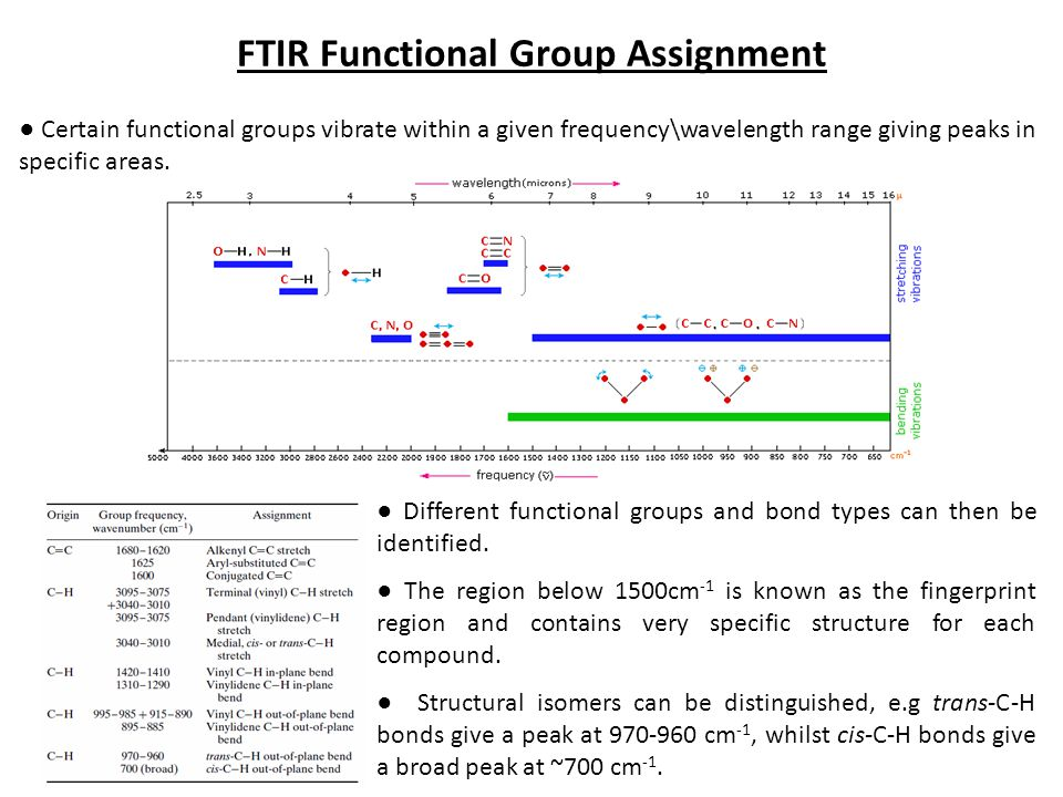 FTIR Functional Group Assignment ● Certain functional groups vibrate within a given frequency\wavelength range giving peaks in specific areas. ● Diffe