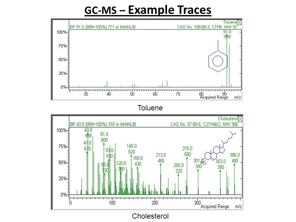 GC-MS – Example Traces Cholesterol Toluene