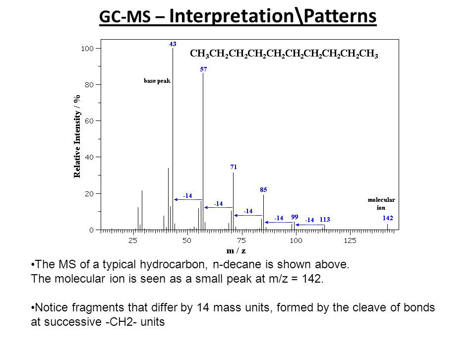 GC-MS – Interpretation\Patterns The MS of a typical hydrocarbon, n-decane is shown above. The molecular ion is seen as a small peak at m/z = 142. Noti