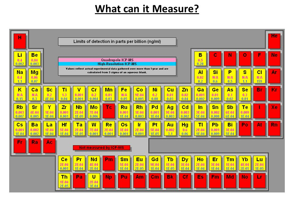 What can it Measure?
