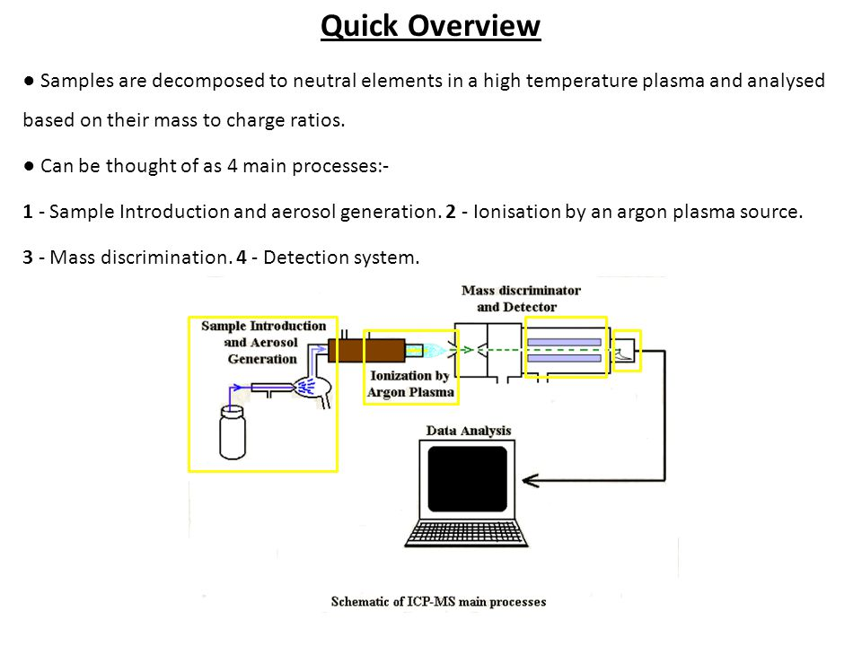 Sample introduction\ionisation ● Peristaltic pump takes sample and feeds it into the nebuliser (a) ● Sample is mixed with argon gas which forces the liquid out of the nebuliser producing a fine spray.