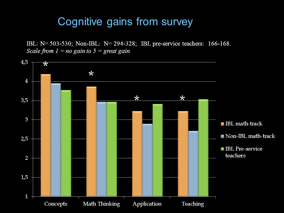 IBL: N= 503-530; Non-IBL: N= 294-328; IBL pre-service teachers: 166-168. Scale from 1 = no gain to 5 = great gain Cognitive gains from survey