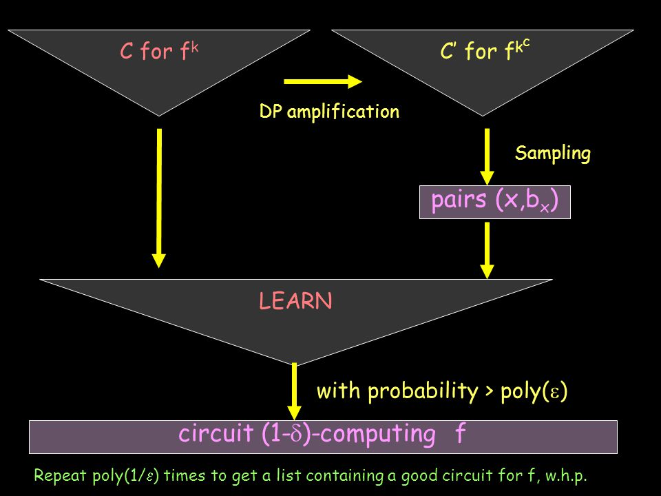C for f k C' for f k c DP amplification Sampling LEARN pairs (x,b x ) circuit (1-  )-computing f with probability > poly(  ) Repeat poly(1/  ) times to get a list containing a good circuit for f, w.h.p.
