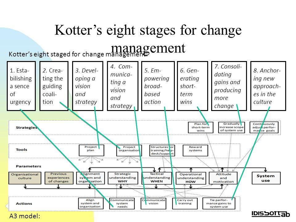 Kotter's eight stages for change management 1. Esta- bilishing a sence of urgency 2.