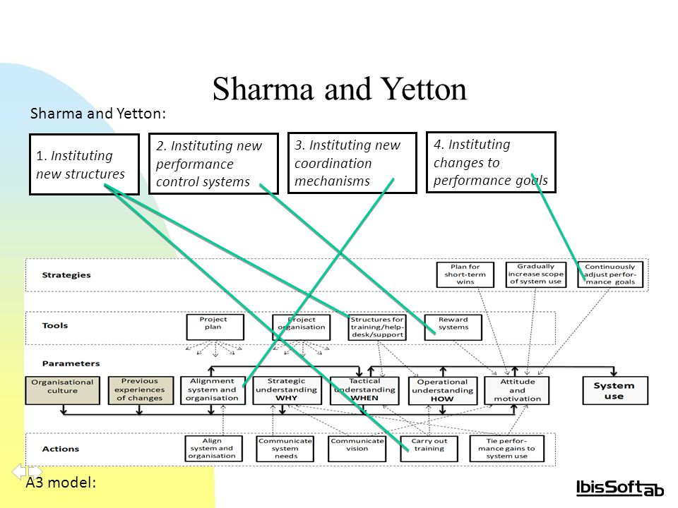 Sharma and Yetton A3 model: Sharma and Yetton: 1. Instituting new structures 2.