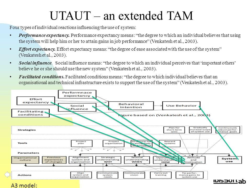 UTAUT – an extended TAM Four types of individual reactions influencing the use of system: Performance expectancy.
