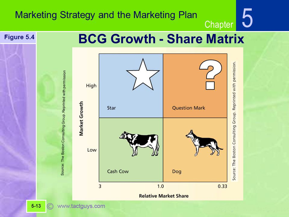 Chapter 5 Marketing Strategy and the Marketing Plan Figure 5.4 5-13 BCG Growth - Share Matrix Source: The Boston Consulting Group.