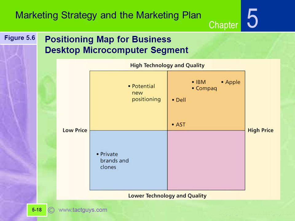Chapter 5 Marketing Strategy and the Marketing Plan Figure 5.6 5-18 Positioning Map for Business Desktop Microcomputer Segment