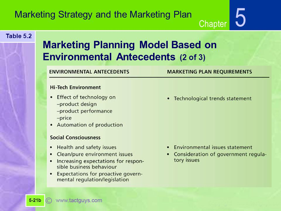 Chapter Marketing Planning Model Based on Environmental Antecedents (2 of 3) 5 Marketing Strategy and the Marketing Plan Table 5.2 5-21b