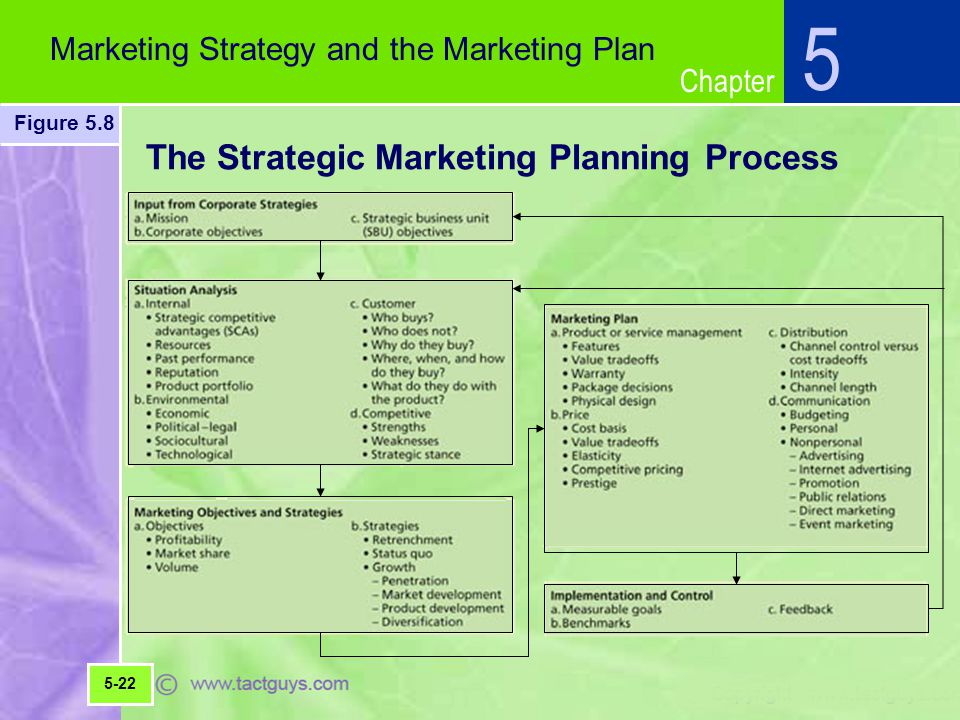 Chapter The Strategic Marketing Planning Process 5 Marketing Strategy and the Marketing Plan Figure 5.8 5-22