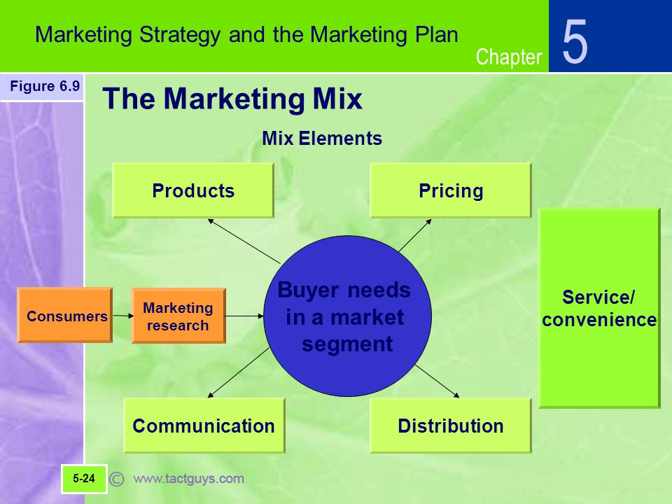 Chapter The Marketing Mix 5 Marketing Strategy and the Marketing Plan Figure 6.9 5-24 Products Mix Elements Pricing Consumers Marketing research Buyer needs in a market segment CommunicationDistribution Service/ convenience