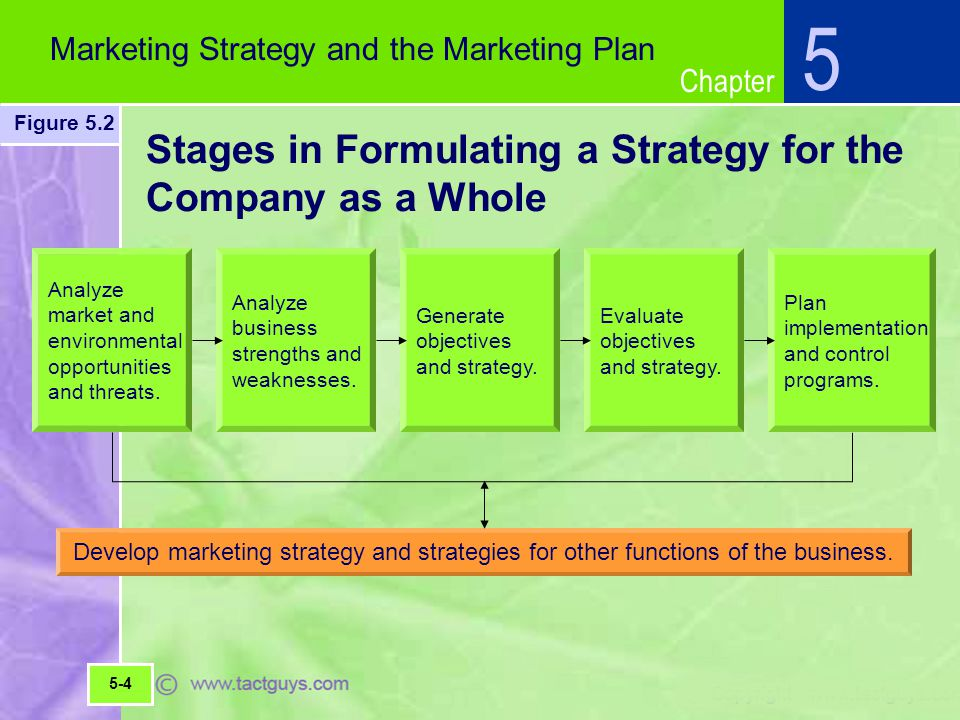 Chapter Stages in Formulating a Strategy for the Company as a Whole Develop marketing strategy and strategies for other functions of the business.