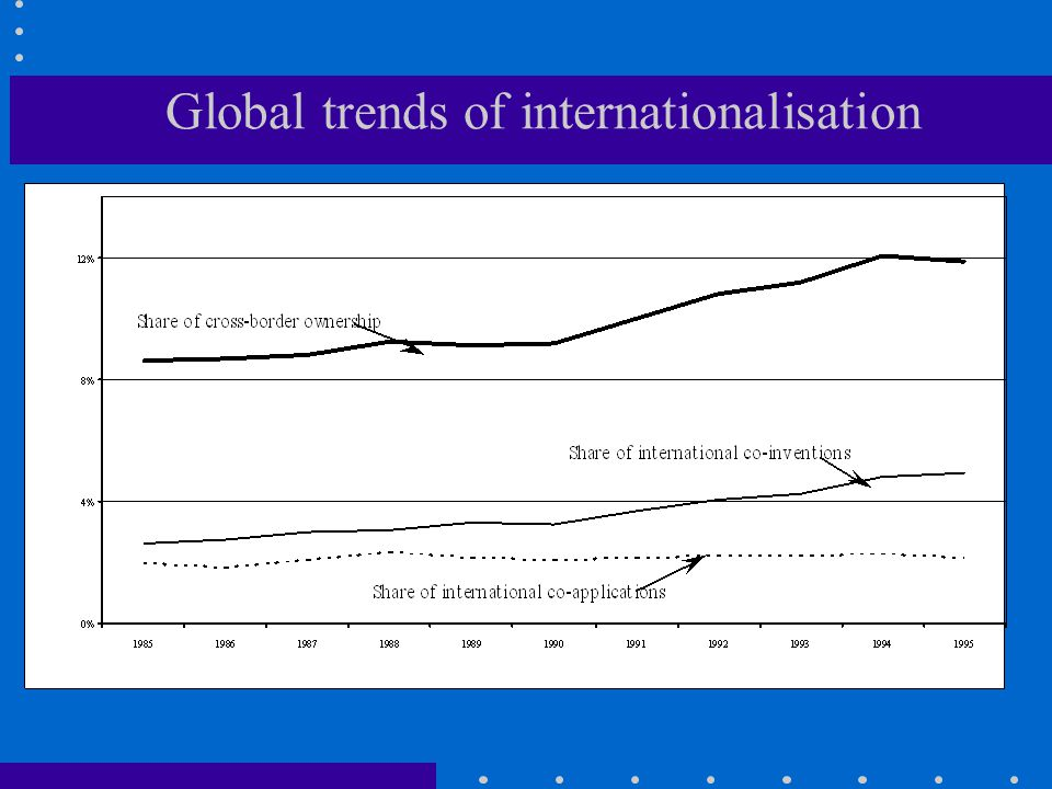 Global trends of internationalisation