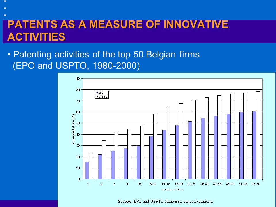 PATENTS AS A MEASURE OF INNOVATIVE ACTIVITIES Top 20 Belgian firms (EPO and US applications, 1980-2000) Note:C% = cumulative share; the companies in italics are in only one of the top 20 rankings.